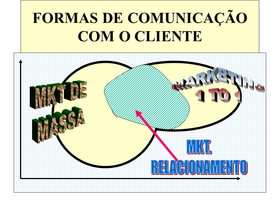FORMAS DE COMUNICAÇÃO COM O CLIENTE