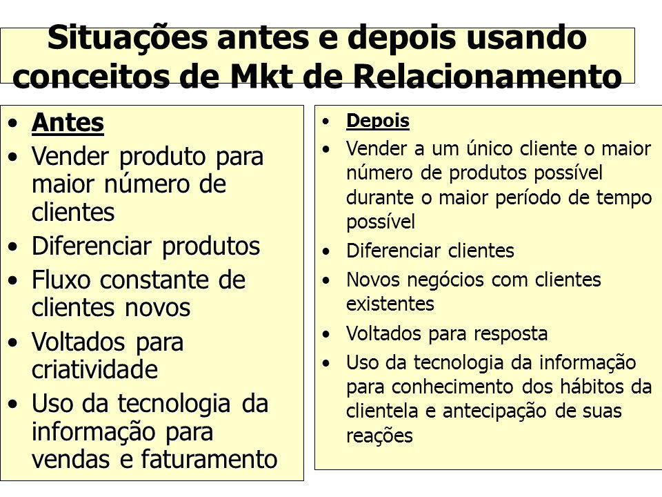Situações antes e depois usando conceitos de Mkt de Relacionamento AntesAntes Vender produto para maior número de clientesVender produto para maior nú