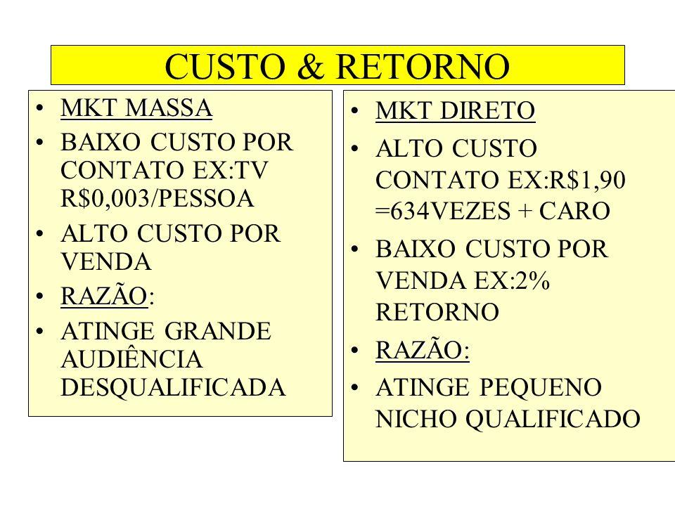 CUSTO & RETORNO MKT MASSAMKT MASSA BAIXO CUSTO POR CONTATO EX:TV R$0,003/PESSOA ALTO CUSTO POR VENDA RAZÃORAZÃO: ATINGE GRANDE AUDIÊNCIA DESQUALIFICADA MKT DIRETOMKT DIRETO ALTO CUSTO CONTATO EX:R$1,90 =634VEZES + CARO BAIXO CUSTO POR VENDA EX:2% RETORNO RAZÃO:RAZÃO: ATINGE PEQUENO NICHO QUALIFICADO