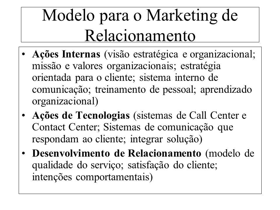 Modelo para o Marketing de Relacionamento Ações Internas (visão estratégica e organizacional; missão e valores organizacionais; estratégia orientada para o cliente; sistema interno de comunicação; treinamento de pessoal; aprendizado organizacional) Ações de Tecnologias (sistemas de Call Center e Contact Center; Sistemas de comunicação que respondam ao cliente; integrar solução) Desenvolvimento de Relacionamento (modelo de qualidade do serviço; satisfação do cliente; intenções comportamentais)