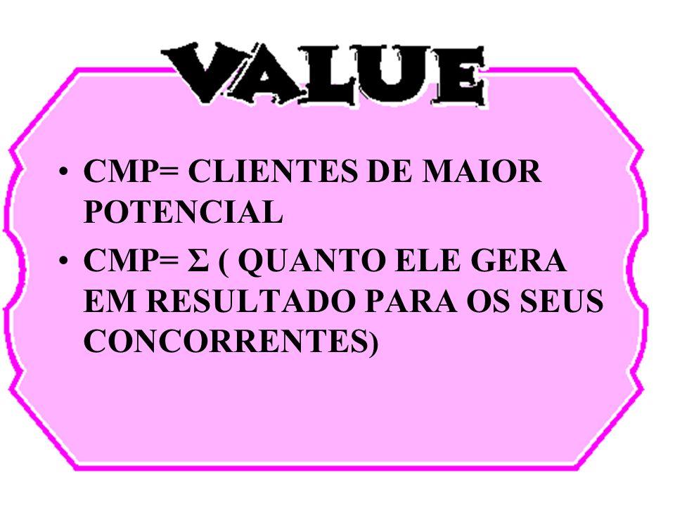 CMP= CLIENTES DE MAIOR POTENCIAL CMP= Σ ( QUANTO ELE GERA EM RESULTADO PARA OS SEUS CONCORRENTES )