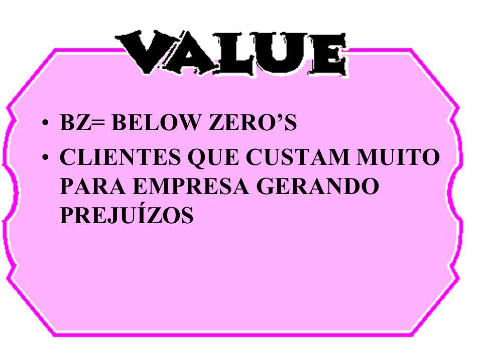 BZ= BELOW ZEROS CLIENTES QUE CUSTAM MUITO PARA EMPRESA GERANDO PREJUÍZOS