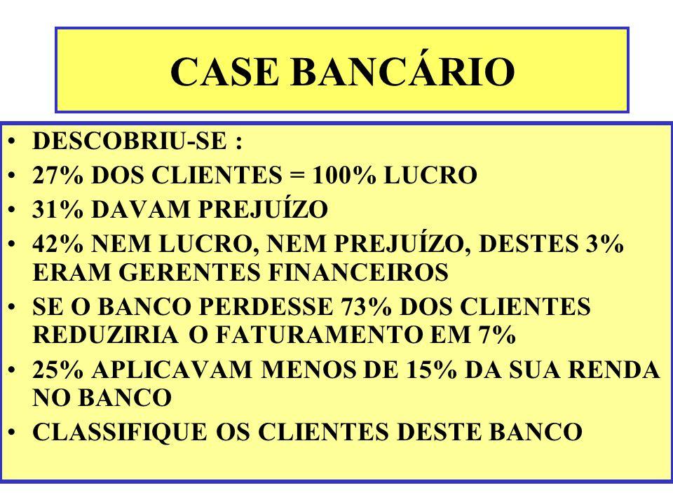 CASE BANCÁRIO DESCOBRIU-SE : 27% DOS CLIENTES = 100% LUCRO 31% DAVAM PREJUÍZO 42% NEM LUCRO, NEM PREJUÍZO, DESTES 3% ERAM GERENTES FINANCEIROS SE O BA