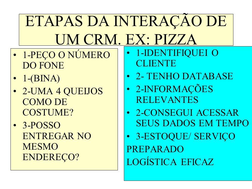 ETAPAS DA INTERAÇÃO DE UM CRM.