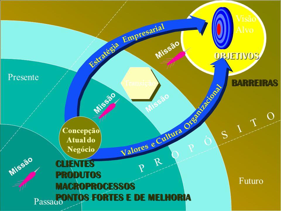 MISSÃO DEVE CONTER: CLIENTESPRODUTOS/SERVIÇOS MERCADO (ÁREA DE ATUAÇÃO)