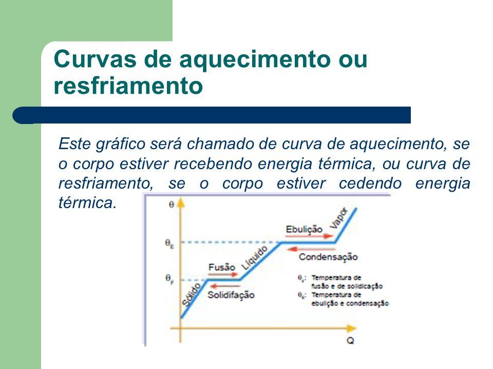 Curvas de aquecimento ou resfriamento Este gráfico será chamado de curva de aquecimento, se o corpo estiver recebendo energia térmica, ou curva de res