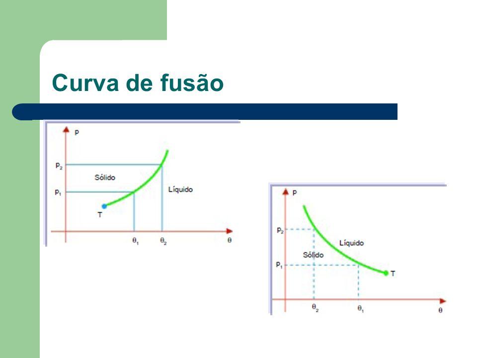 Curva de fusão
