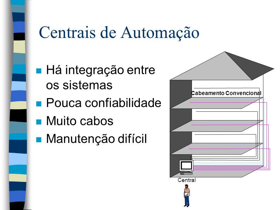 Controle Distribuído n Há integração entre os sistemas n Mais confiável n Poucos cabos n Manutenção fácil IHM Rede de Controle Distribuída