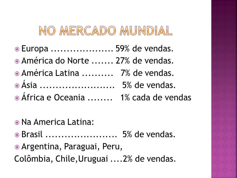 Europa.................... 59% de vendas. América do Norte....... 27% de vendas. América Latina.......... 7% de vendas. Ásia........................ 5