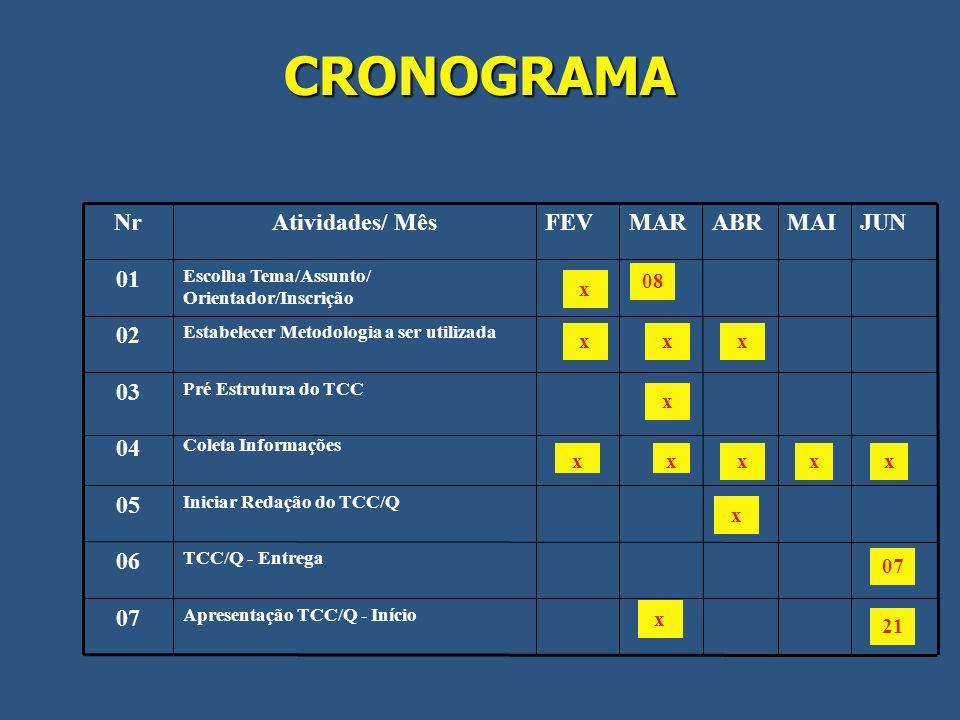 CRONOGRAMA 21 Apresentação TCC/Q - Início 07 TCC/Q - Entrega 06 x Iniciar Redação do TCC/Q 05 xx Coleta Informações 04 x Pré Estrutura do TCC 03 x Est