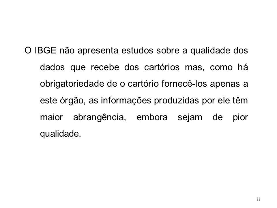 11 O IBGE não apresenta estudos sobre a qualidade dos dados que recebe dos cartórios mas, como há obrigatoriedade de o cartório fornecê-los apenas a e