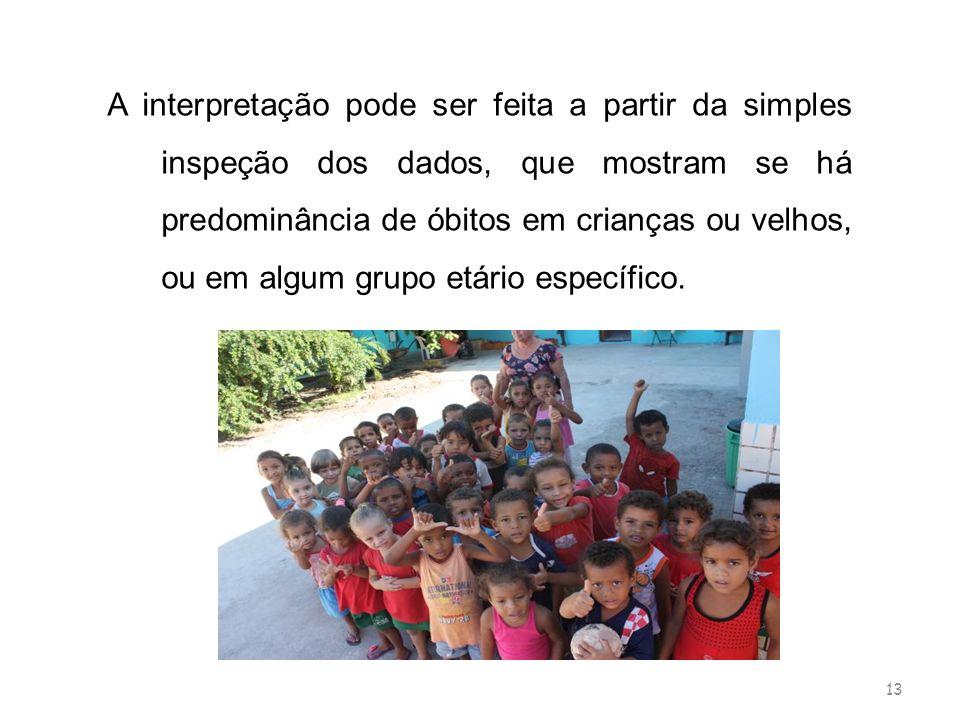 13 A interpretação pode ser feita a partir da simples inspeção dos dados, que mostram se há predominância de óbitos em crianças ou velhos, ou em algum