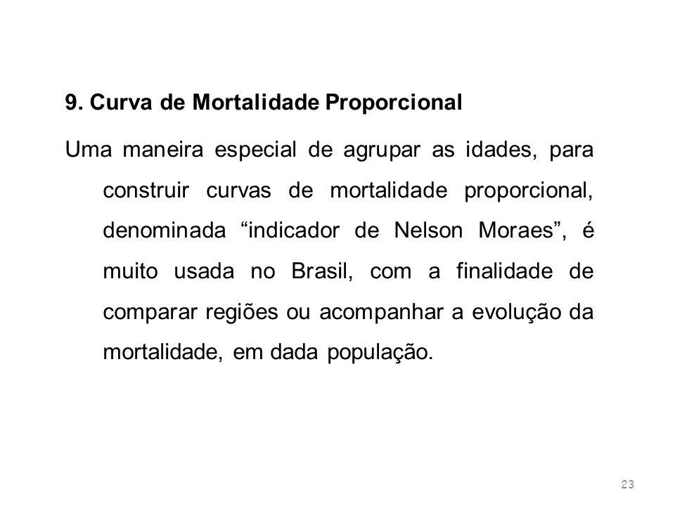 23 9. Curva de Mortalidade Proporcional Uma maneira especial de agrupar as idades, para construir curvas de mortalidade proporcional, denominada indic