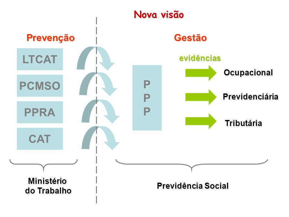 PPPPPP PPRA PCMSO LTCAT PrevençãoGestão evidências Ocupacional Previdenciária Tributária CAT Ministério do Trabalho Previdência Social Nova visão