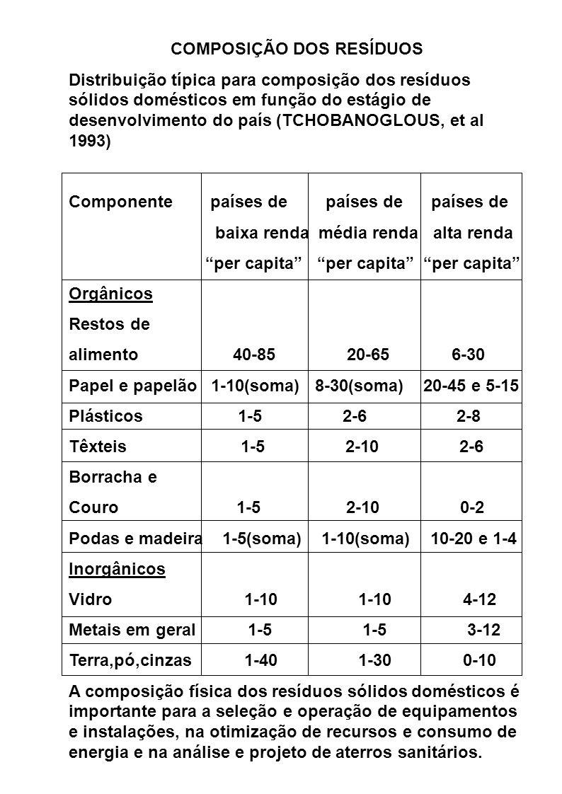 COMPOSIÇÃO DOS RESÍDUOS Distribuição típica para composição dos resíduos sólidos domésticos em função do estágio de desenvolvimento do país (TCHOBANOGLOUS, et al 1993) Componente países de países de países de baixa renda média renda alta renda per capita per capita per capita Orgânicos Restos de alimento 40-85 20-65 6-30 Papel e papelão 1-10(soma) 8-30(soma) 20-45 e 5-15 Plásticos 1-5 2-6 2-8 Têxteis 1-5 2-10 2-6 Borracha e Couro 1-5 2-10 0-2 Podas e madeira 1-5(soma) 1-10(soma) 10-20 e 1-4 Inorgânicos Vidro 1-10 1-10 4-12 Metais em geral 1-5 1-5 3-12 Terra,pó,cinzas 1-40 1-30 0-10 A composição física dos resíduos sólidos domésticos é importante para a seleção e operação de equipamentos e instalações, na otimização de recursos e consumo de energia e na análise e projeto de aterros sanitários.