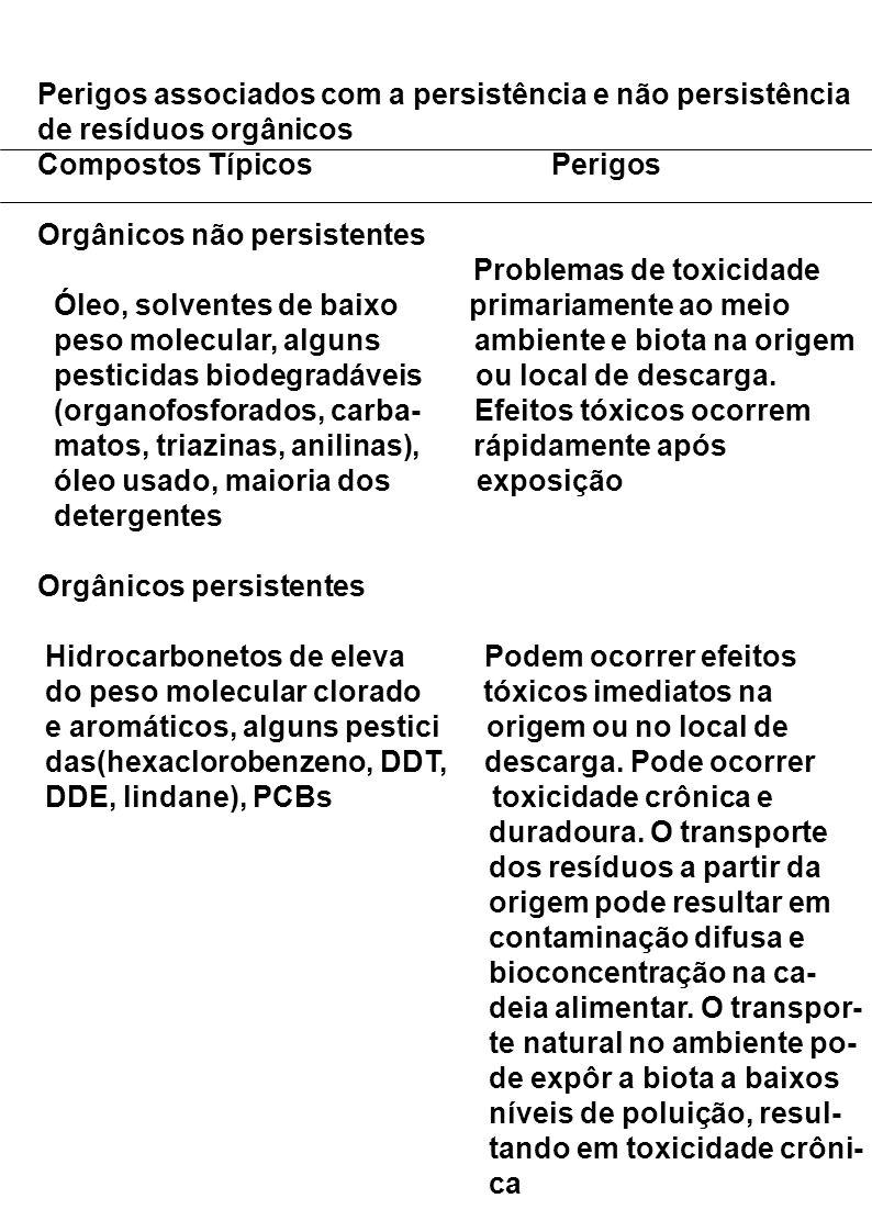 Perigos associados com a persistência e não persistência de resíduos orgânicos Compostos Típicos Perigos Orgânicos não persistentes Problemas de toxicidade Óleo, solventes de baixo primariamente ao meio peso molecular, alguns ambiente e biota na origem pesticidas biodegradáveis ou local de descarga.
