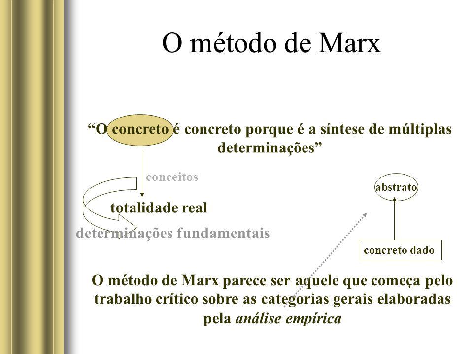 O método de Marx O concreto é concreto porque é a síntese de múltiplas determinações totalidade real determinações fundamentais conceitos O método de Marx parece ser aquele que começa pelo trabalho crítico sobre as categorias gerais elaboradas pela análise empírica concreto dado abstrato