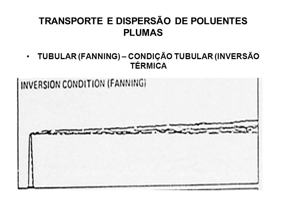 TRANSPORTE E DISPERSÃO DE POLUENTES PLUMAS TUBULAR (FANNING) – CONDIÇÃO TUBULAR (INVERSÃO TÉRMICA