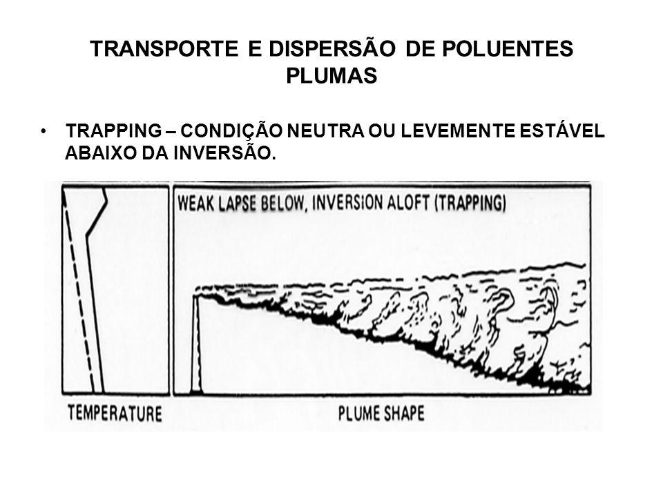 TRANSPORTE E DISPERSÃO DE POLUENTES PLUMAS TRAPPING – CONDIÇÃO NEUTRA OU LEVEMENTE ESTÁVEL ABAIXO DA INVERSÃO.