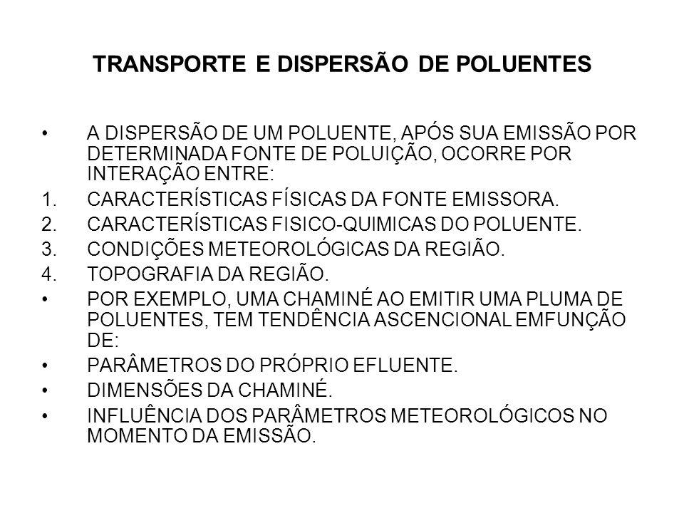 TRANSPORTE E DISPERSÃO DE POLUENTES A DISPERSÃO DE UM POLUENTE, APÓS SUA EMISSÃO POR DETERMINADA FONTE DE POLUIÇÃO, OCORRE POR INTERAÇÃO ENTRE: 1.CARACTERÍSTICAS FÍSICAS DA FONTE EMISSORA.