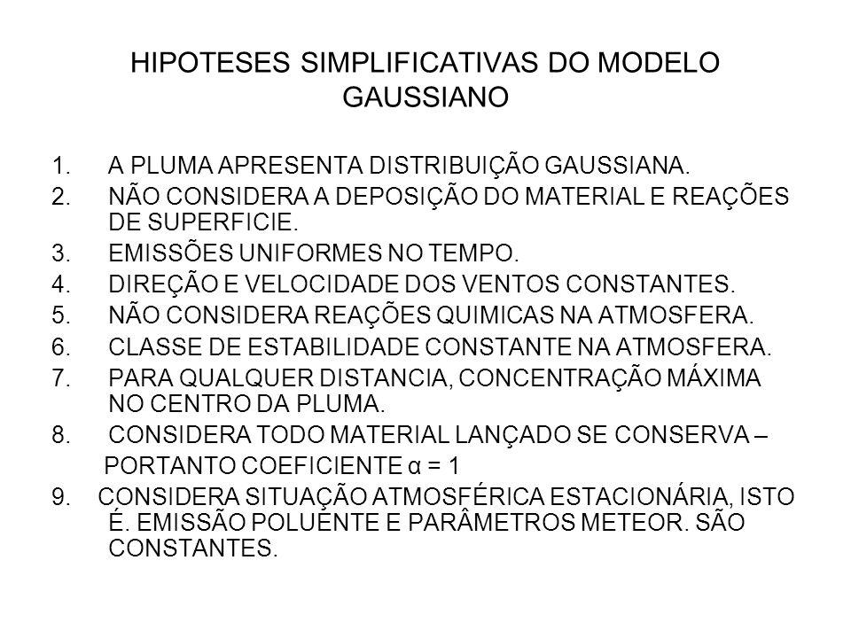HIPOTESES SIMPLIFICATIVAS DO MODELO GAUSSIANO 1.A PLUMA APRESENTA DISTRIBUIÇÃO GAUSSIANA.