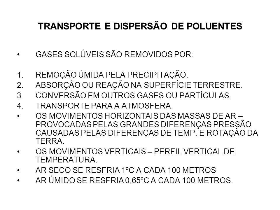 TRANSPORTE E DISPERSÃO DE POLUENTES GASES SOLÚVEIS SÃO REMOVIDOS POR: 1.REMOÇÃO ÚMIDA PELA PRECIPITAÇÃO.