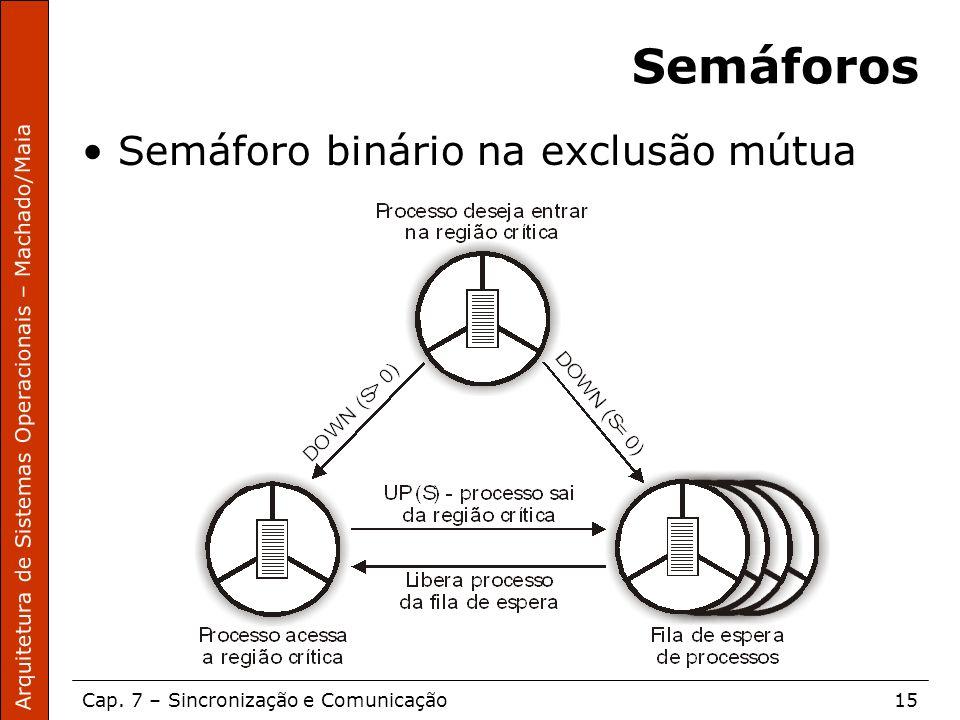 Arquitetura de Sistemas Operacionais – Machado/Maia Cap. 7 – Sincronização e Comunicação15 Semáforos Semáforo binário na exclusão mútua