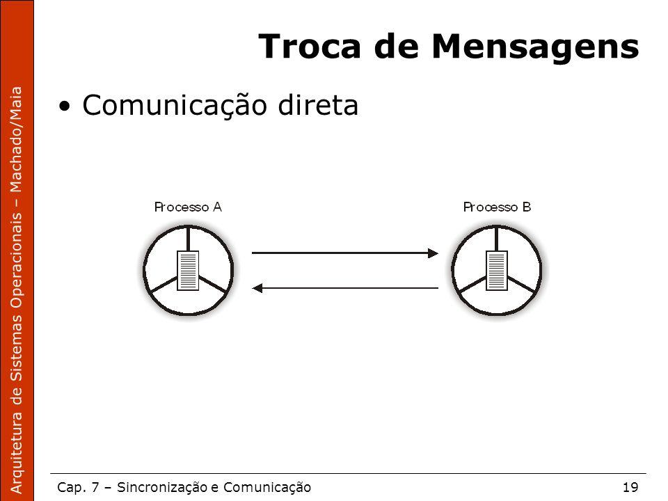 Arquitetura de Sistemas Operacionais – Machado/Maia Cap. 7 – Sincronização e Comunicação19 Troca de Mensagens Comunicação direta