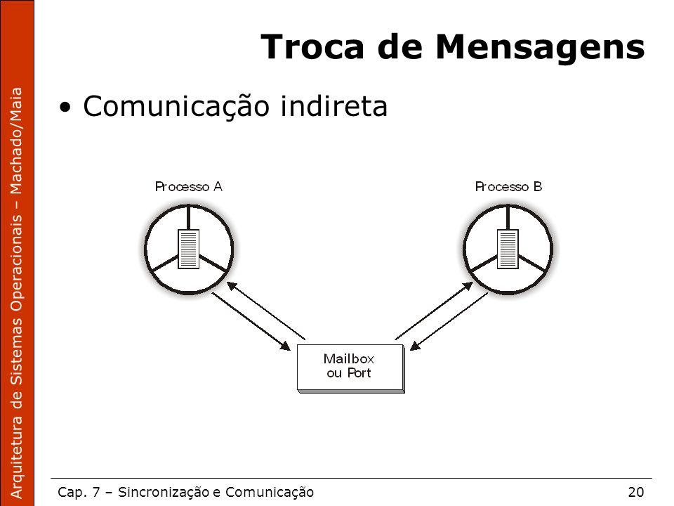 Arquitetura de Sistemas Operacionais – Machado/Maia Cap. 7 – Sincronização e Comunicação20 Troca de Mensagens Comunicação indireta