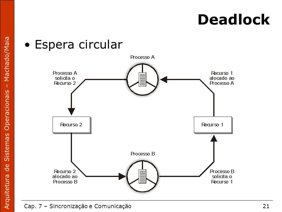 Arquitetura de Sistemas Operacionais – Machado/Maia Cap. 7 – Sincronização e Comunicação21 Deadlock Espera circular