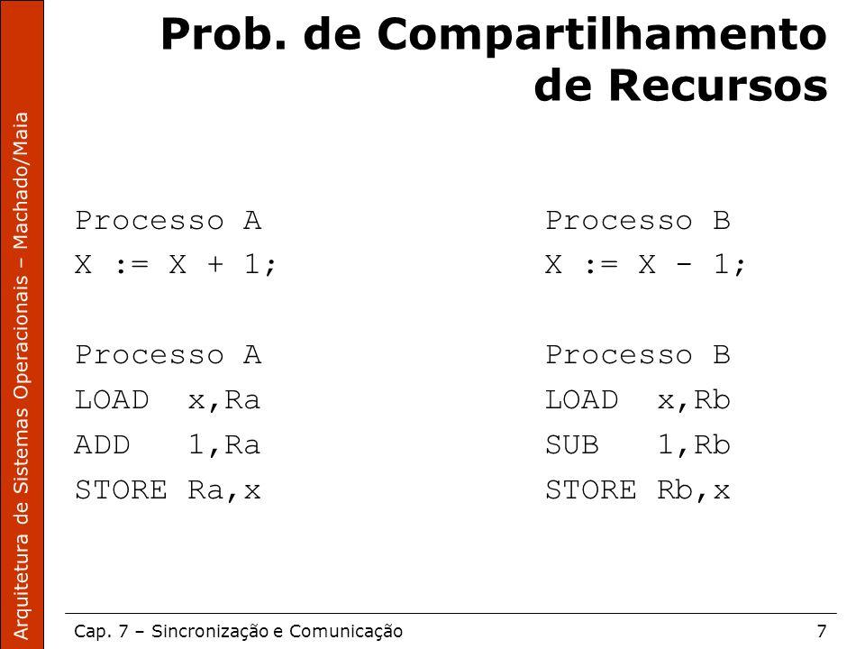 Arquitetura de Sistemas Operacionais – Machado/Maia Cap. 7 – Sincronização e Comunicação7 Prob. de Compartilhamento de Recursos Processo A Processo B