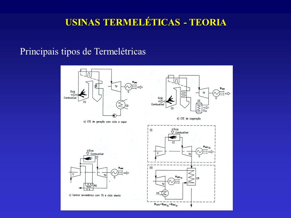 USINAS TERMELÉTICAS - TEORIA Principais tipos de Termelétricas