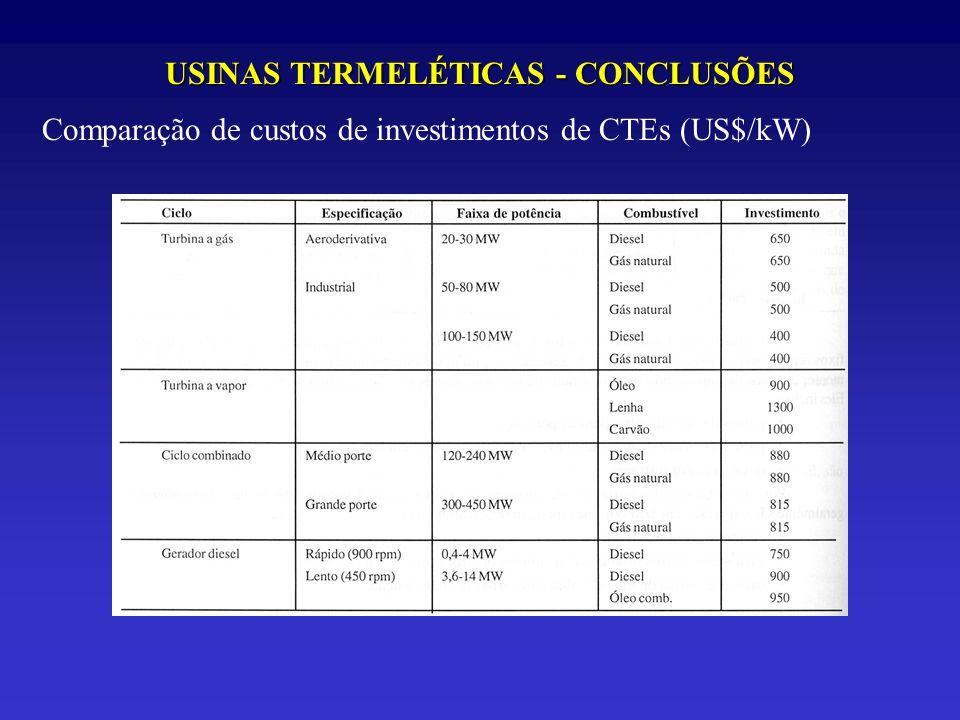 USINAS TERMELÉTICAS - CONCLUSÕES Comparação de custos de investimentos de CTEs (US$/kW)