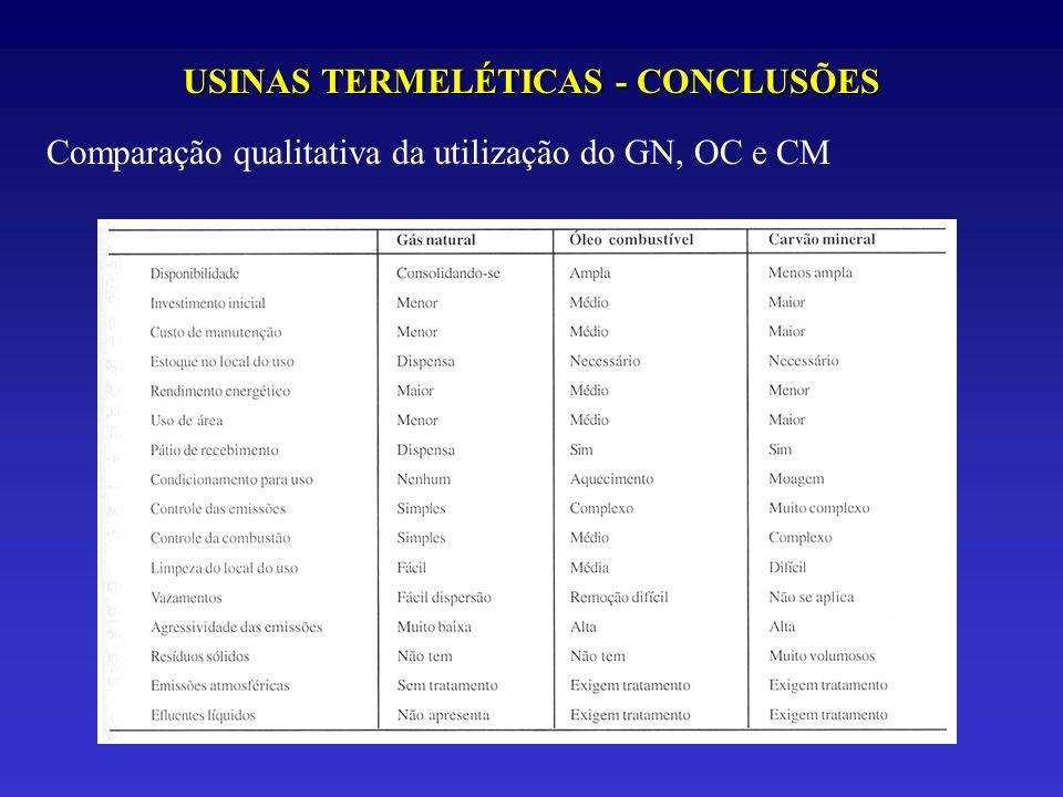 USINAS TERMELÉTICAS - CONCLUSÕES Comparação qualitativa da utilização do GN, OC e CM
