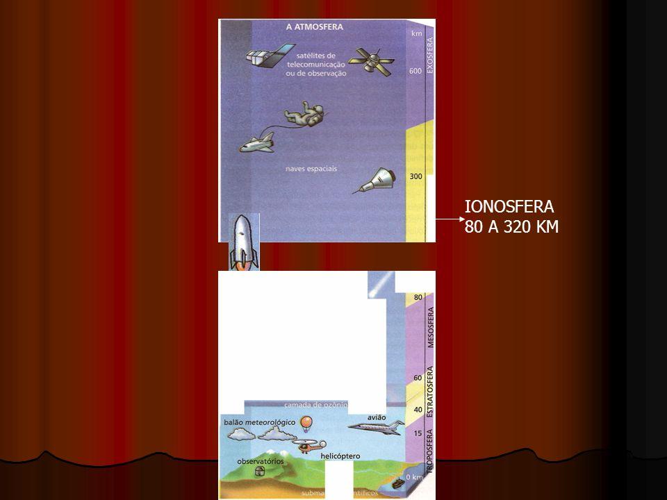 IONOSFERA 80 A 320 KM
