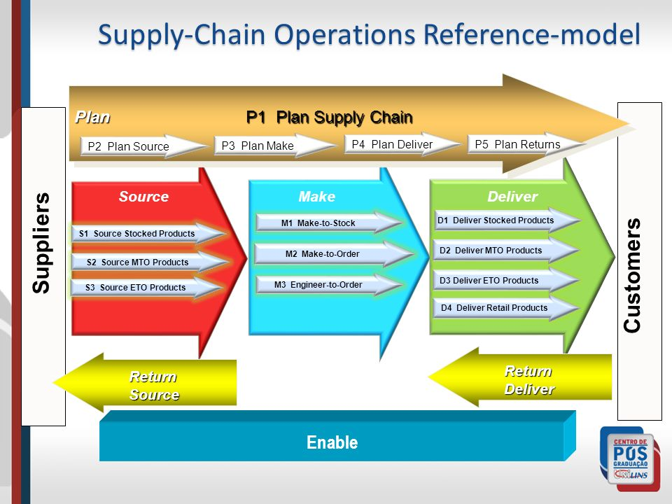 Customers Suppliers P1 Plan Supply Chain Plan P2 Plan Source P3 Plan Make P4 Plan Deliver SourceMakeDeliver S1 Source Stocked Products M1 Make-to-Stock M2 Make-to-Order M3 Engineer-to-Order D1 Deliver Stocked Products D2 Deliver MTO Products D3 Deliver ETO Products S2 Source MTO Products S3 Source ETO Products Supply-Chain Operations Reference-model Return Source P5 Plan Returns Return Deliver Enable D4 Deliver Retail Products
