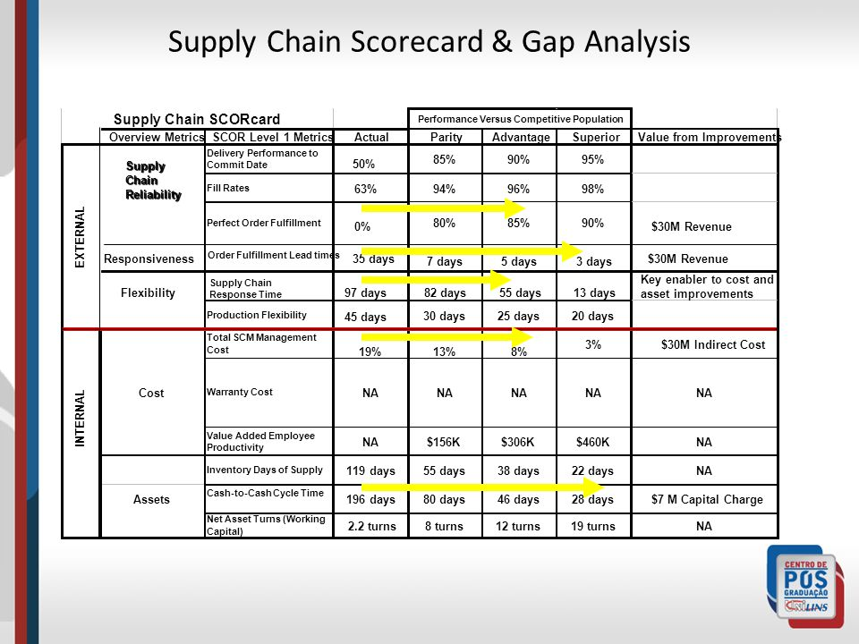Supply Chain Scorecard & Gap Analysis 50% $30M Revenue $30M Indirect Cost 35 days 97 days 0% 63% Supply Chain SCORcard Performance Versus Competitive Population Overview MetricsSCOR Level 1 MetricsActualParityAdvantageSuperiorValue from Improvements Delivery Performance to Commit Date 85%90%95% Fill Rates 94%96%98% EXTERNAL SupplyChainReliability Perfect Order Fulfillment 80%85%90% Order Fulfillment Lead times 7 days5 days3 days Flexibility Responsiveness Production Flexibility 30 days25 days20 days Total SCM Management Cost 19%13%8% 3% INTERNAL Cost Warranty Cost NA Value Added Employee Productivity NA$156K$306K$460KNA Inventory Days of Supply 119 days55 days38 days22 daysNA Assets Cash-to-Cash Cycle Time 196 days80 days46 days28 days Net Asset Turns (Working Capital) 2.2 turns8 turns12 turns19 turnsNA Supply Chain Response Time 82 days55 days13 days 45 days $7 M Capital Charge Key enabler to cost and asset improvements $30M Revenue