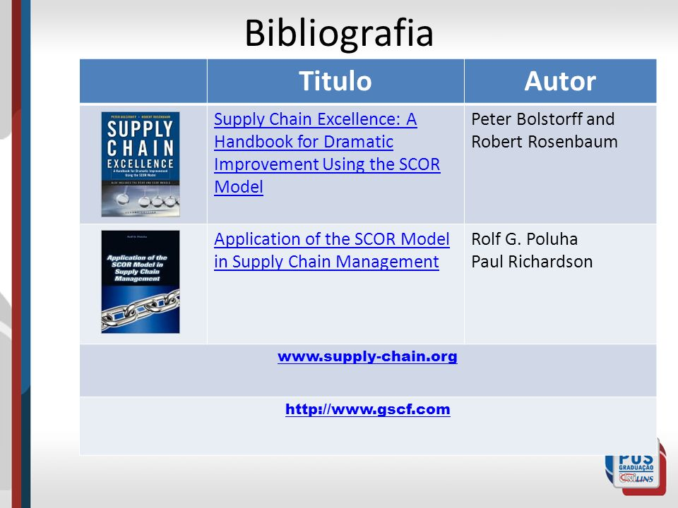 TituloAutor Supply Chain Excellence: A Handbook for Dramatic Improvement Using the SCOR Model Peter Bolstorff and Robert Rosenbaum Application of the SCOR Model in Supply Chain Management Rolf G.
