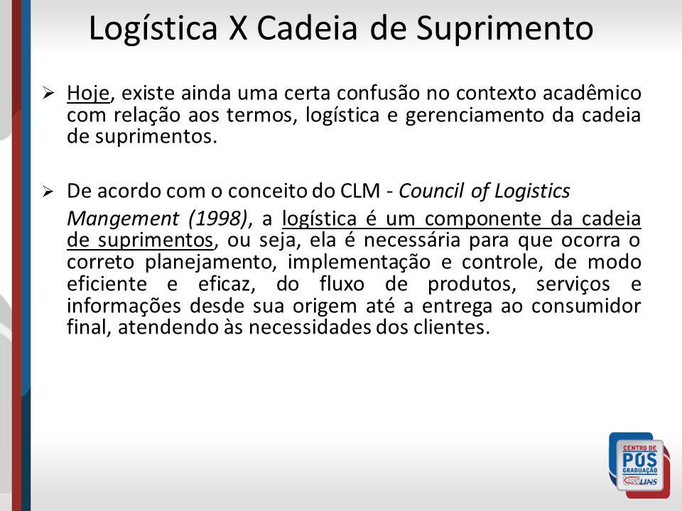 SCC - Supply Chain Council SCOR Model