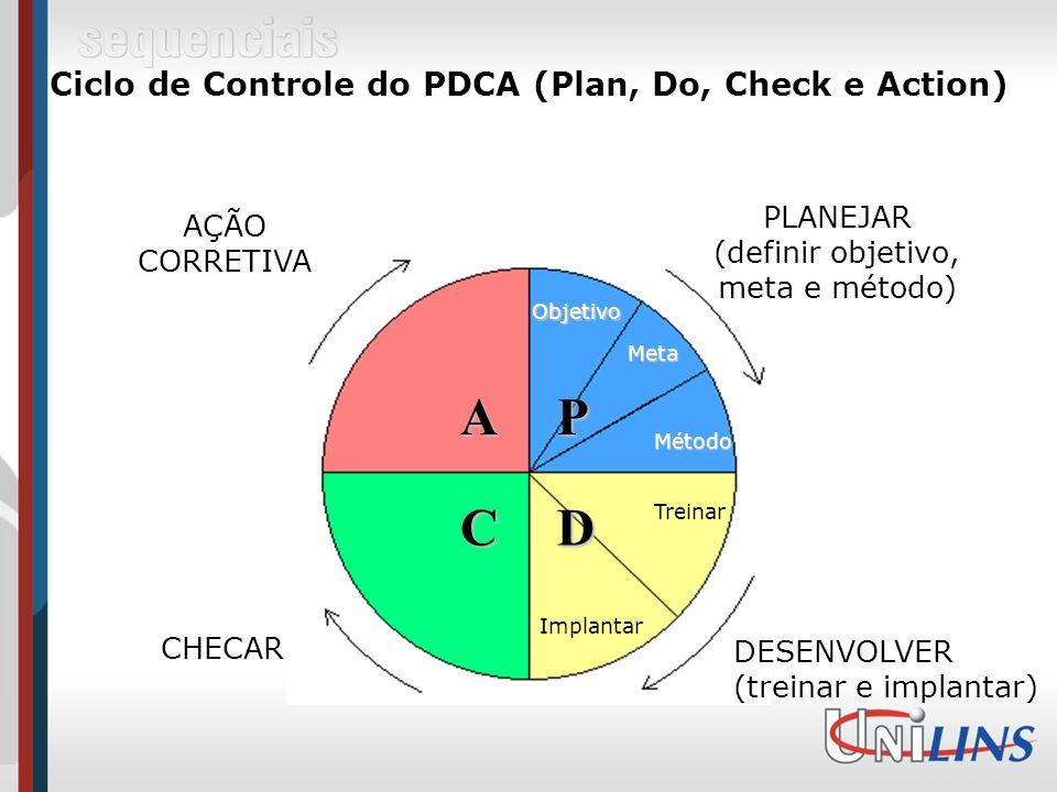 Ciclo de Controle do PDCA (Plan, Do, Check e Action) AÇÃO CORRETIVA PLANEJAR (definir objetivo, meta e método) DESENVOLVER (treinar e implantar) CHECAR Objetivo Meta Método P D Treinar Implantar C A