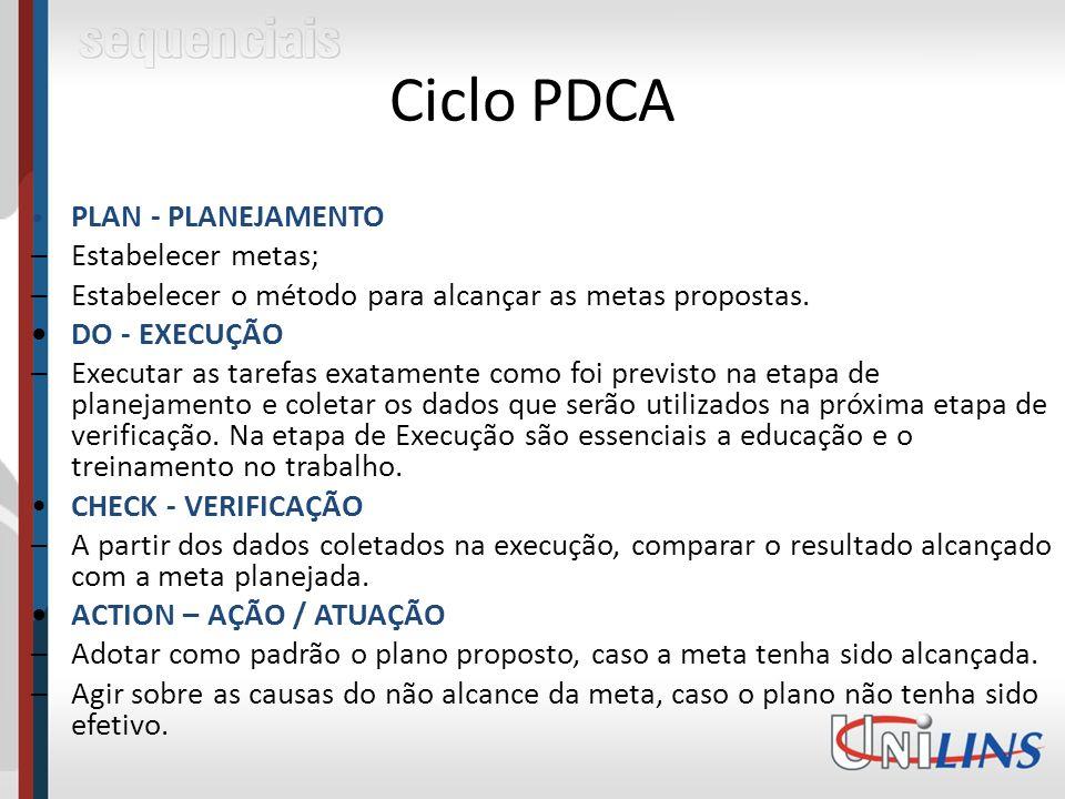 Ciclo PDCA PLAN - PLANEJAMENTO –Estabelecer metas; –Estabelecer o método para alcançar as metas propostas.