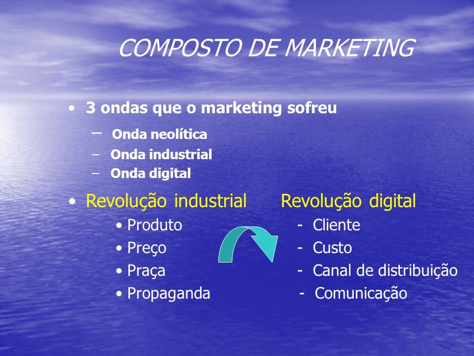 Conceito de Marketing de Serviços Os produtos tendem a se tornar muito parecidos e, em contrapartida, o consumidor tende a querer ser tratado de manei