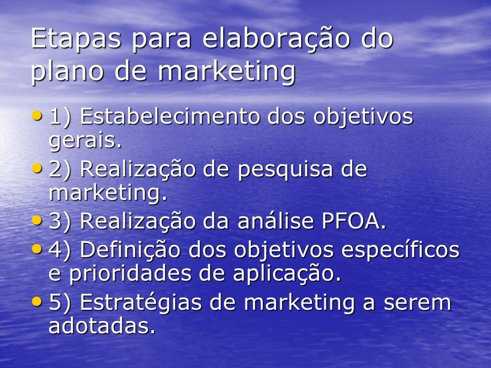 Conteúdo do plano de marketing VII – Demonstrativos de resultados projetados: VII – Demonstrativos de resultados projetados: – – Projeta os resultados