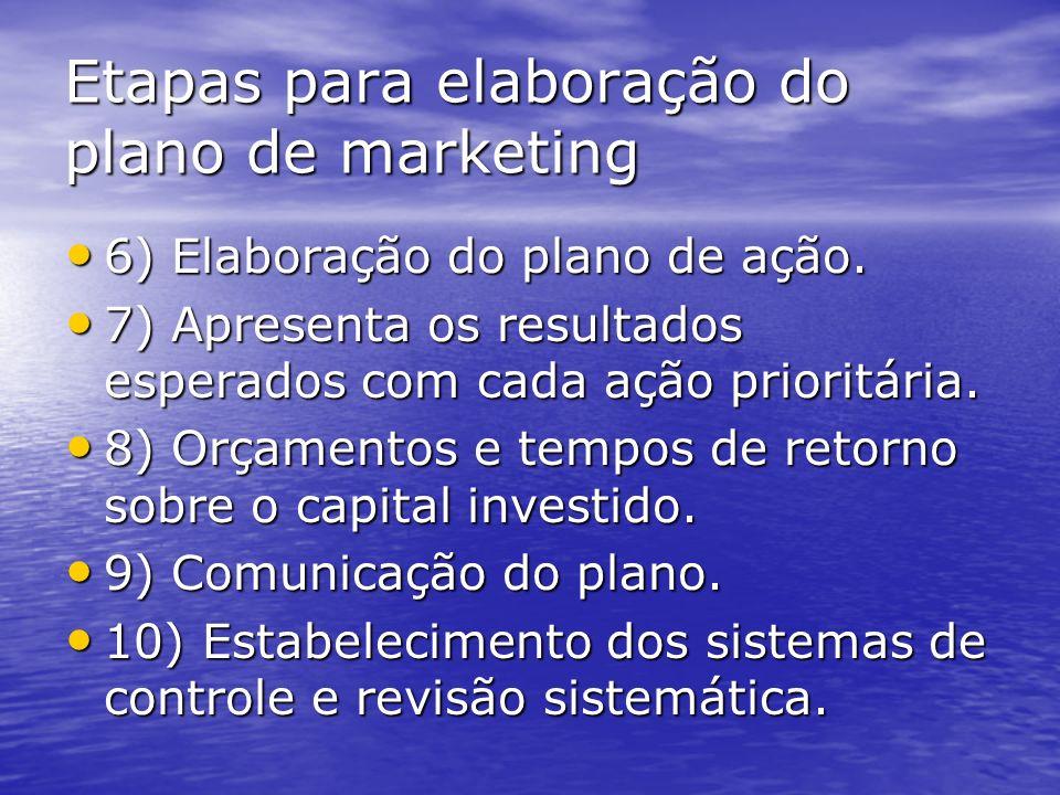 Etapas para elaboração do plano de marketing 1) Estabelecimento dos objetivos gerais. 1) Estabelecimento dos objetivos gerais. 2) Realização de pesqui