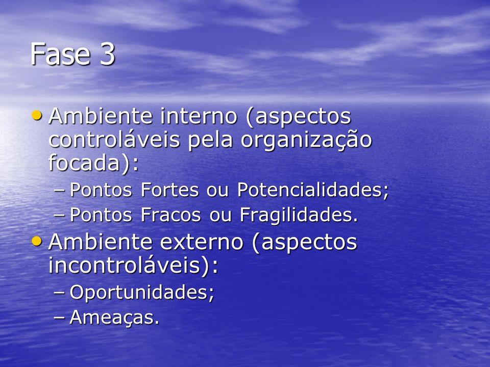 Fase 3 Análise PFOA: Análise PFOA: – Ferramenta de gestão utilizada no processo de diagnóstico empresarial, onde se analisará os pontos forte e fracos