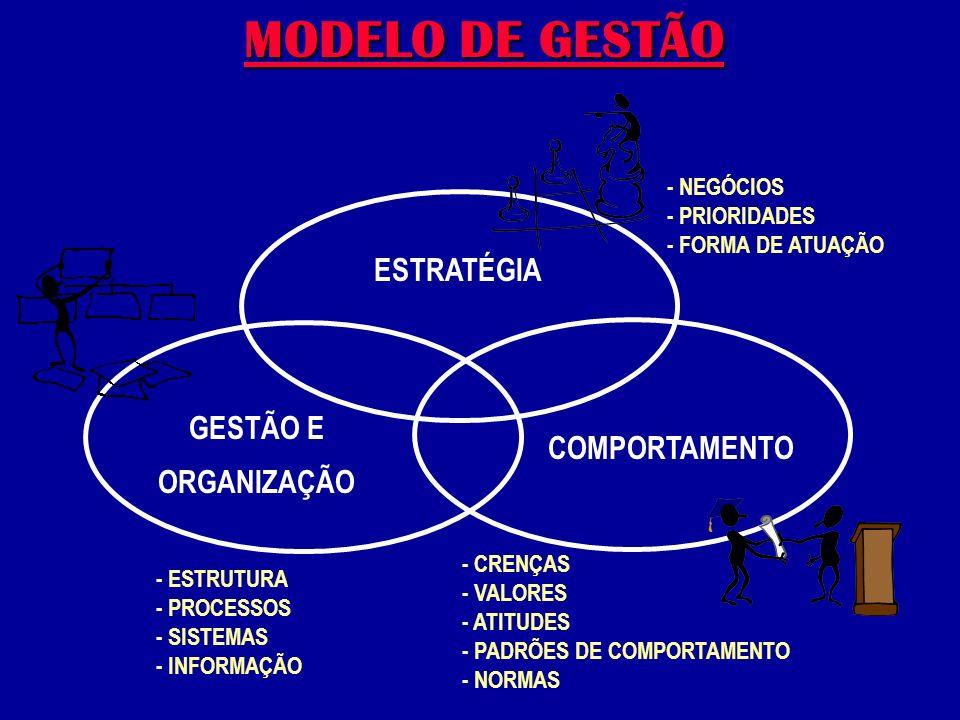 ESTRATÉGIA GESTÃO E ORGANIZAÇÃO COMPORTAMENTO - ESTRUTURA - PROCESSOS - SISTEMAS - INFORMAÇÃO - CRENÇAS - VALORES - ATITUDES - PADRÕES DE COMPORTAMENTO - NORMAS - NEGÓCIOS - PRIORIDADES - FORMA DE ATUAÇÃO MODELO DE GESTÃO