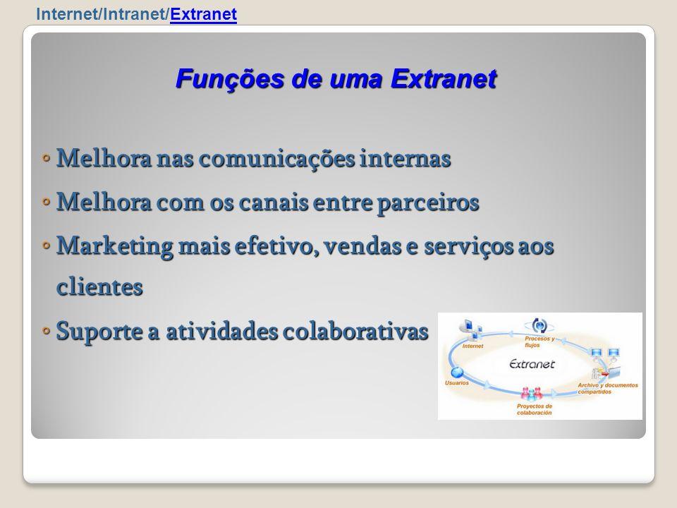 Melhora nas comunicações internas Melhora nas comunicações internas Melhora com os canais entre parceiros Melhora com os canais entre parceiros Market