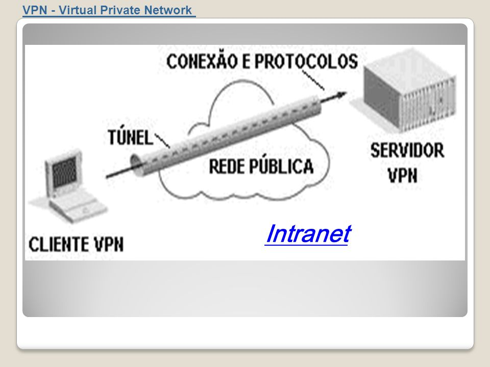 VPN - Virtual Private Network Intranet