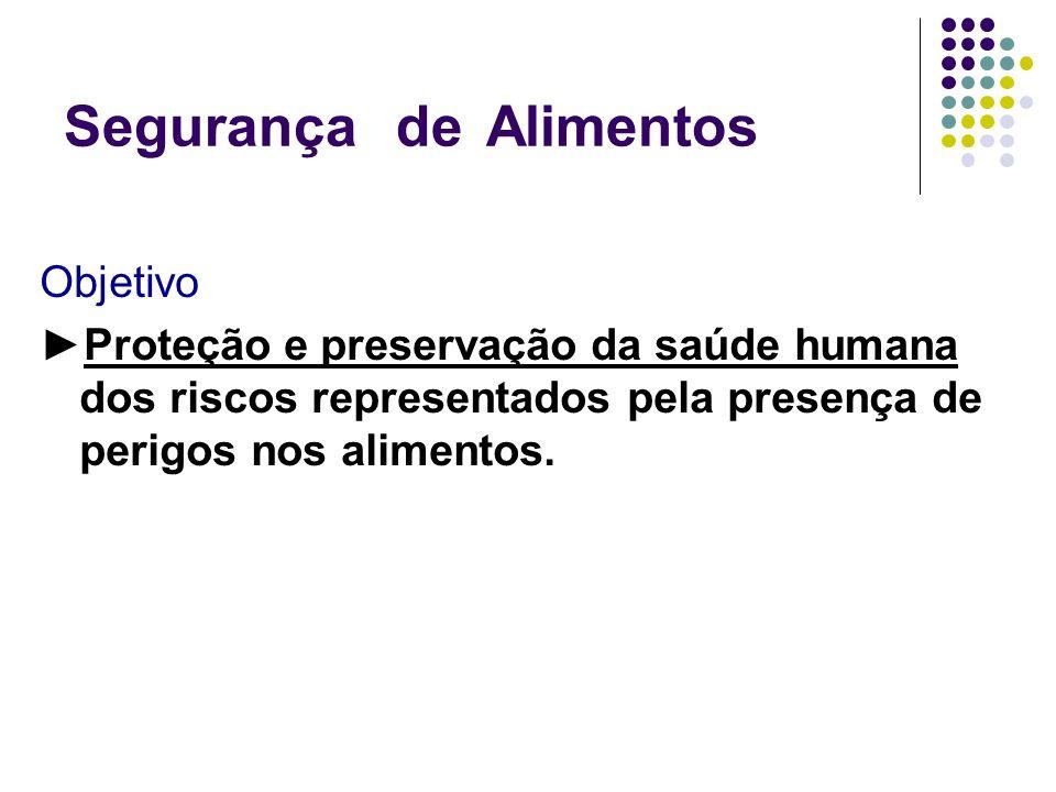 Segurança deAlimentos Objetivo Proteção e preservação da saúde humana dos riscos representados pela presença de perigos nos alimentos.