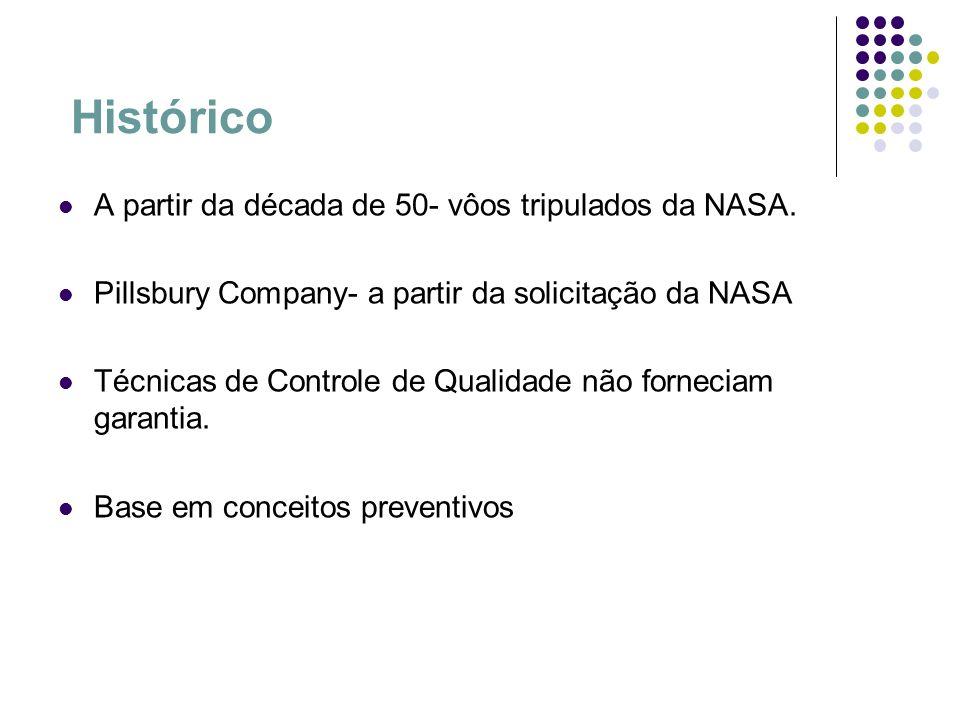 Histórico A partir da década de 50- vôos tripulados da NASA. Pillsbury Company- a partir da solicitação da NASA Técnicas de Controle de Qualidade não